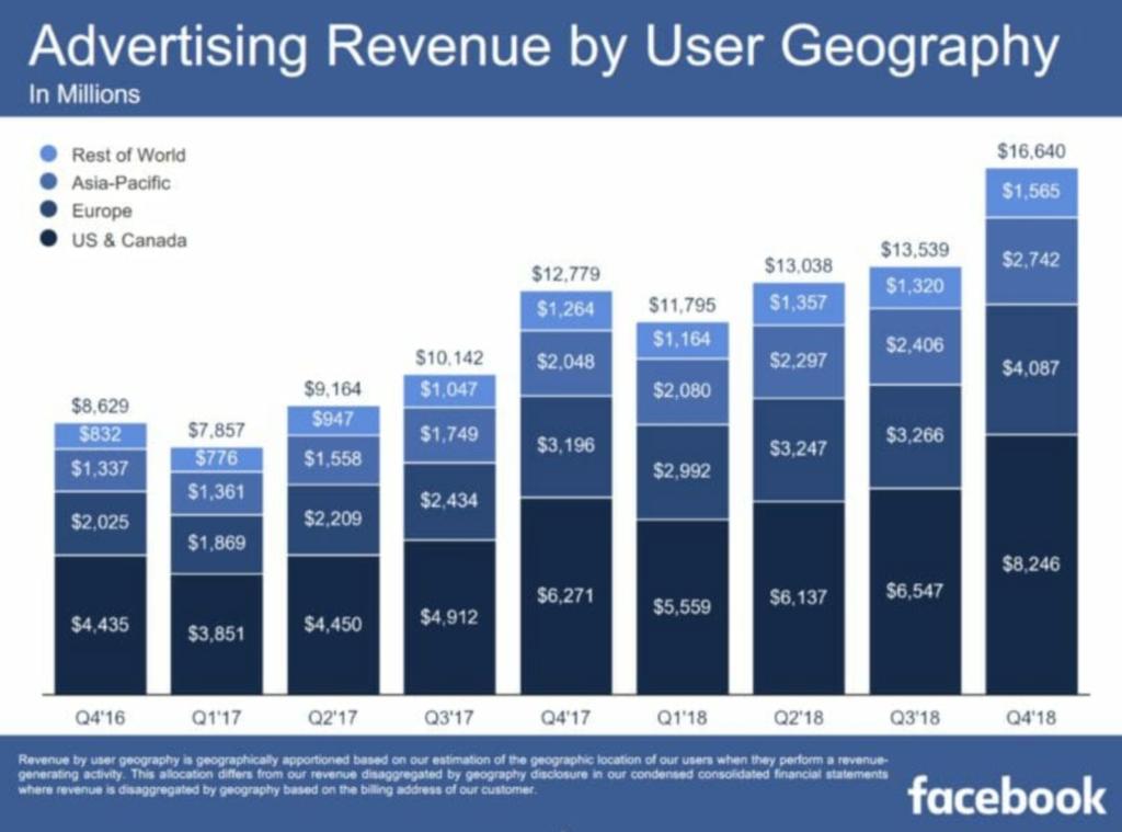 facebook ads genius